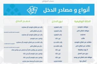 حساب المواطن يوضح موقف دخل الضمان والتأهيل الشامل - المواطن