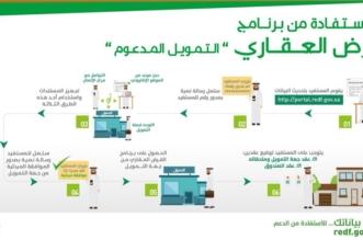 خطوات الحصول على القرض السكني من الصندوق العقاري - المواطن