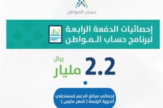 إحصائيات الدفعة الرابعة من حساب المواطن .. 46% حصلوا على الاستحقاق الكامل - المواطن