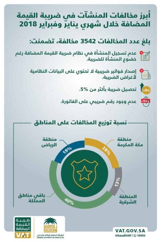 28 % من مخالفات ضريبة القيمة المضافة في مكة   صحيفة ...