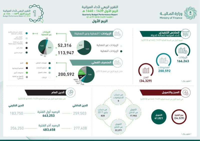 المالية: الإيرادات غير النفطية ارتفعت 63 % لتسجل 52.3 مليار ريال - المواطن