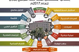 104 آلاف مراجع لمستشفى الملك فهد بجازان منهم 5141 جراحة خلال عام - المواطن