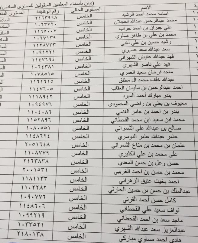 بالأسماء .. تعيين 38 معلماً على المستوى السادس