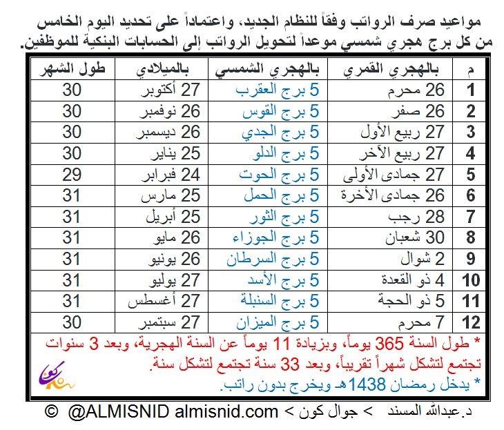 جدول صرف الرواتب رمضان القادم