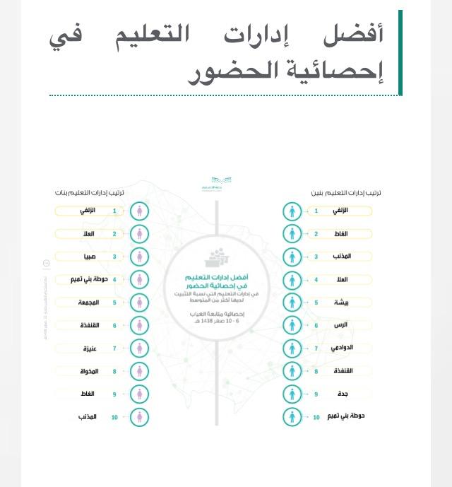 #عاجل .. التعليم تعلن نتائج انضباط الحضور في إدارات التعليم والمدارس في الأسبوع الذي سبق إجازة الفصل الدراسي