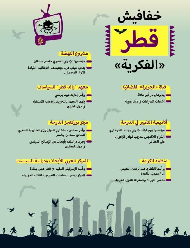 خفافيش قطر الفكرية.. تنشط في الظلام لتشويه العقول وتأجيج الفتن وشق الصف - المواطن