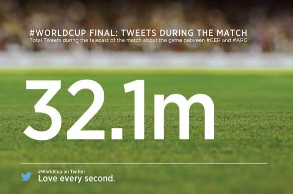 """""""تويتر"""" يسجل (32) مليون تغريدة في نهائي المونديال - المواطن"""